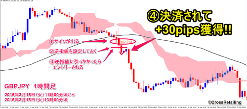 Easy Trade FX・2016年03月15日30pips.png
