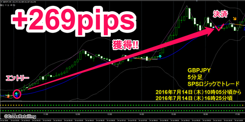 FXスキャル・パーフェクトシグナル・2016年7月14日269pips.png