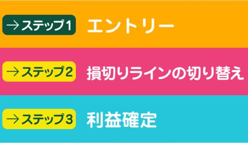 FXスキャル・パーフェクトシグナル・3ステップ.PNG